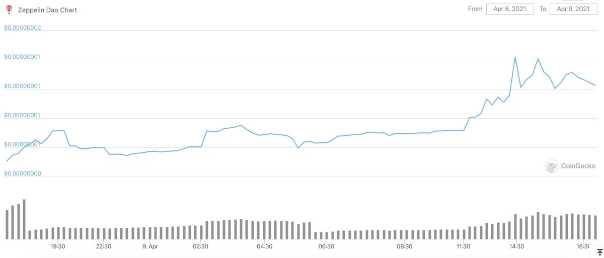 Zeppelin Dao (ZEP) Crypto Price